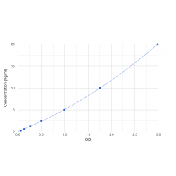 Graph showing standard OD data for Human Ubiquitin Protein Ligase E3A (UBE3A)