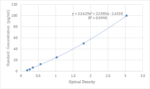 Schematic diagram of a typical standard curve with trendline, equation and R-squared